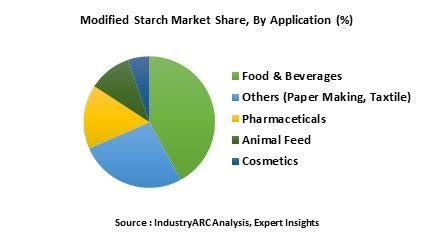 Research paper on gmo food recall - BRAI